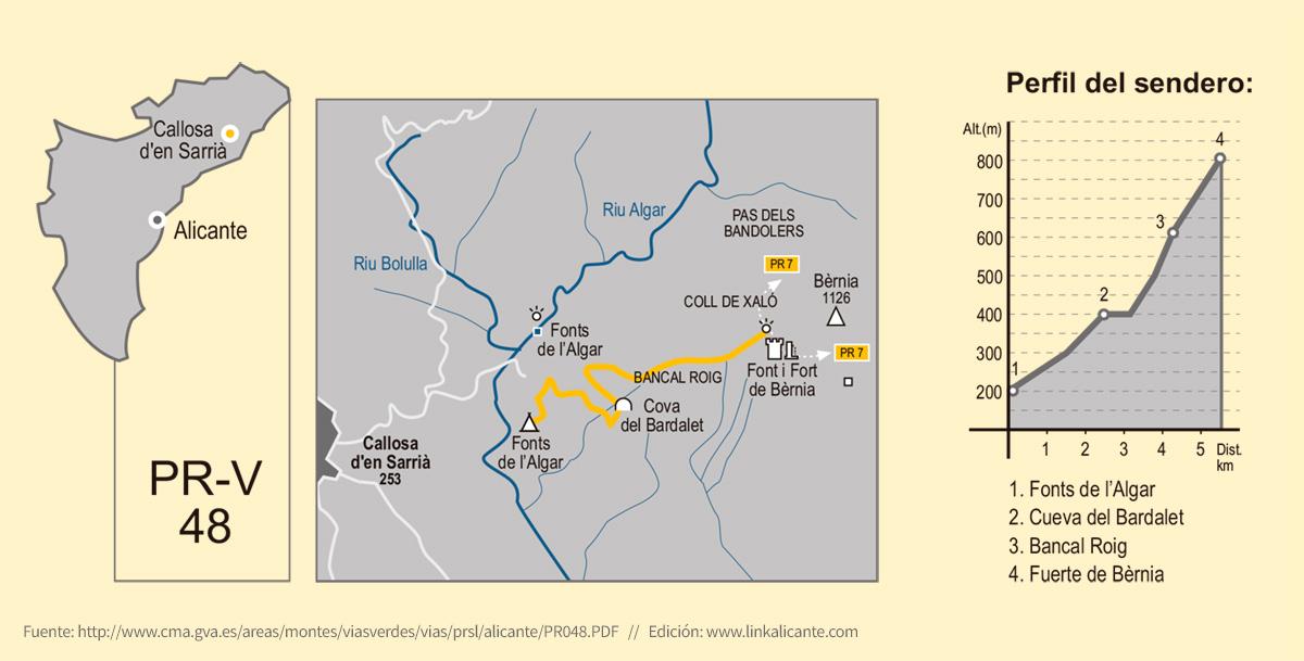 Ruta Bèrnia desde Fonts Algar, PR-CV 48