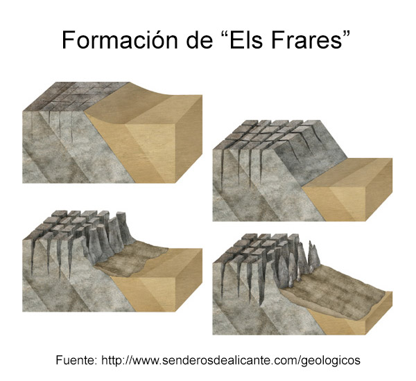 Formación de Els Frares de Quatretondeta