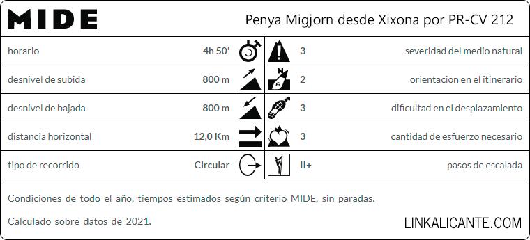 Ruta Penya de Migjorn desde Xixona